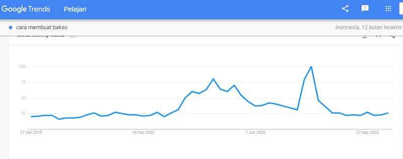 Trend Keyword